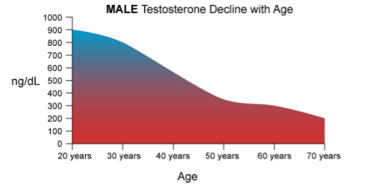 Broscience Testosterone Effects on Men levels