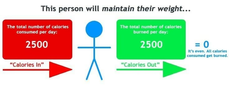 Schritt 1 Finde deine Kalorienaufnahme