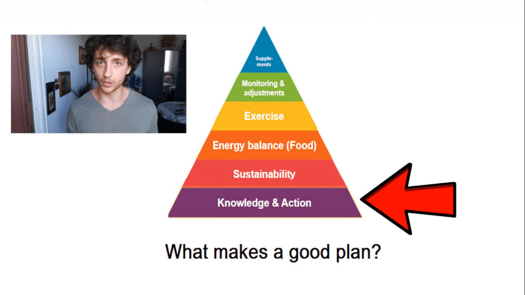 making a fitness plan