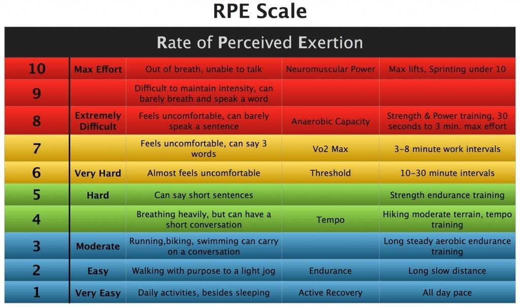 rate of perceived exertion chart