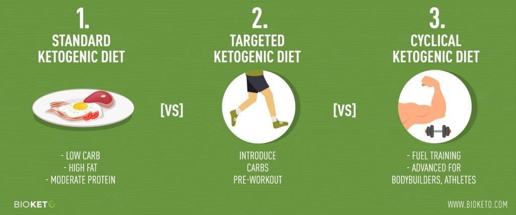 ketogenic diet training