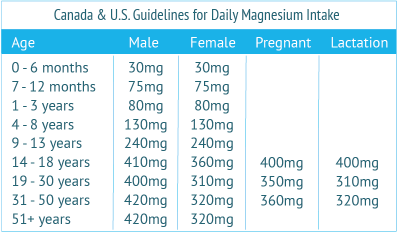 recommended magnesium intake