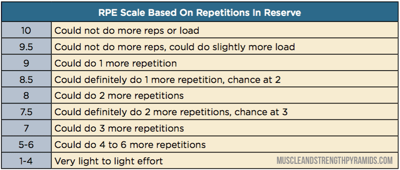 reps in reserve chart