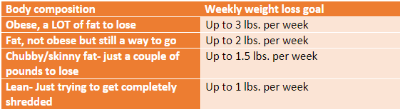 healthy rate of weight loss