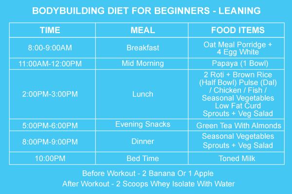 beginner bodybuilding diet